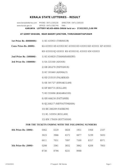 Kerala Lottery Result Karunya KR-488 dated 27.02.2021 Part-1
