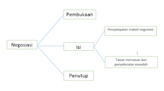 Struktur Negosiasi