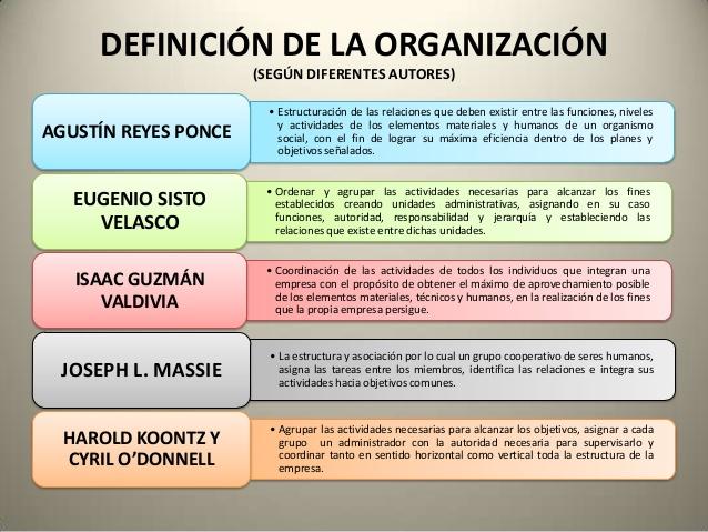Teoria De La Organizacion Teoria De La Organizacion