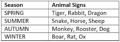 animal sign vs season