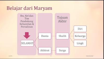 Belajar dari kisah Maryam