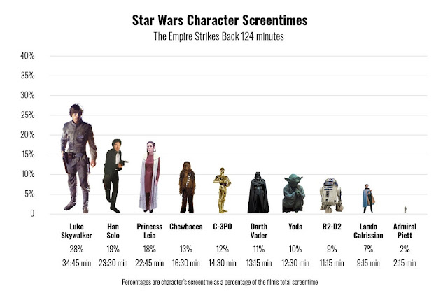 character screen time in Empire Strikes Back