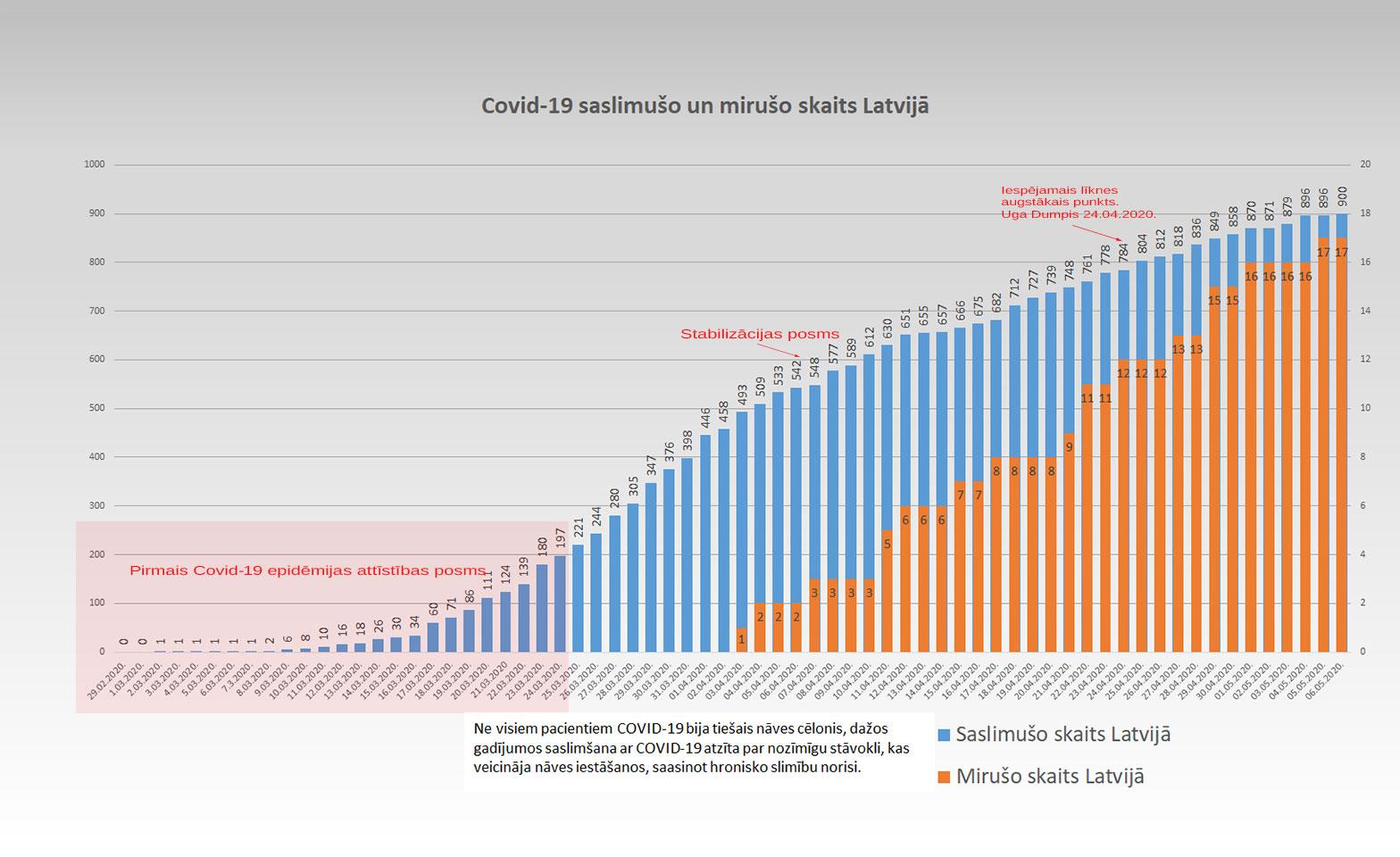 Koronavīrusa saslimušo skaits Latvijā 6.05.2020.
