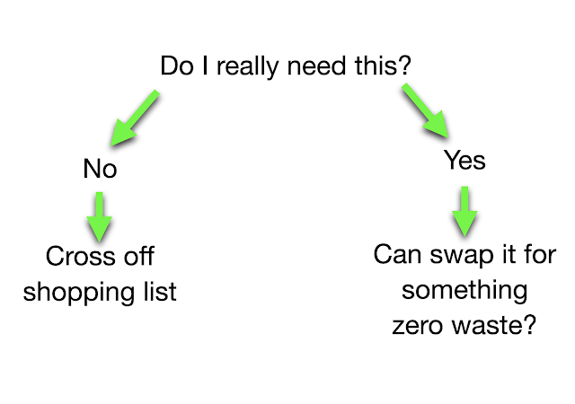 Questions to ask for zero waste
