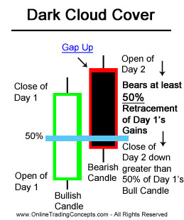 Most profitable candlestick patterns forex