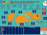 Press Release 13 September, Positif Covid -19 NTB Tambah 22 Kasus, Sembuh 23 Orang