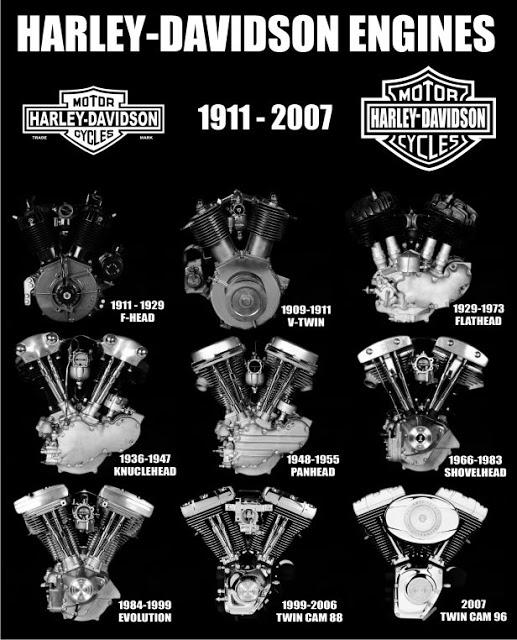 Harley Davidson Engines 1911-2017