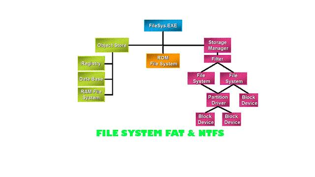 pengertian-fat-dan-ntsf-pada-system-file-windows