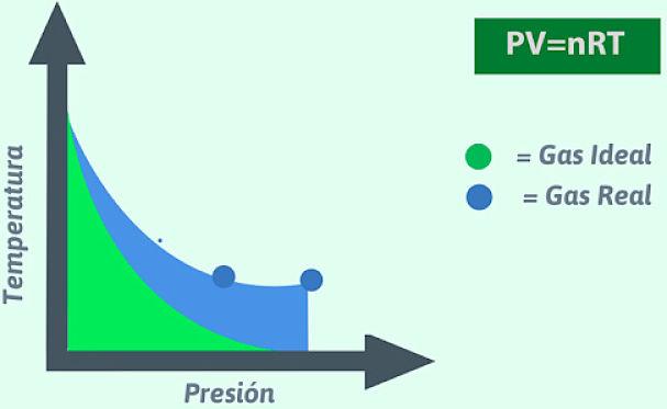 Desviaciones de la ley de gas ideal