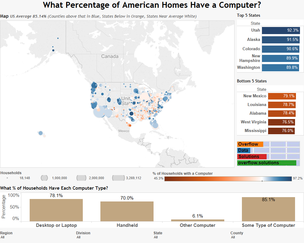What Percentage of American Homes Have a Computer?
