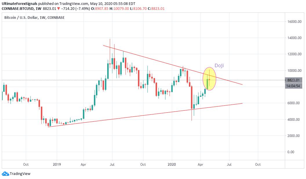 BTC/USD Bitcoin weekly chart
