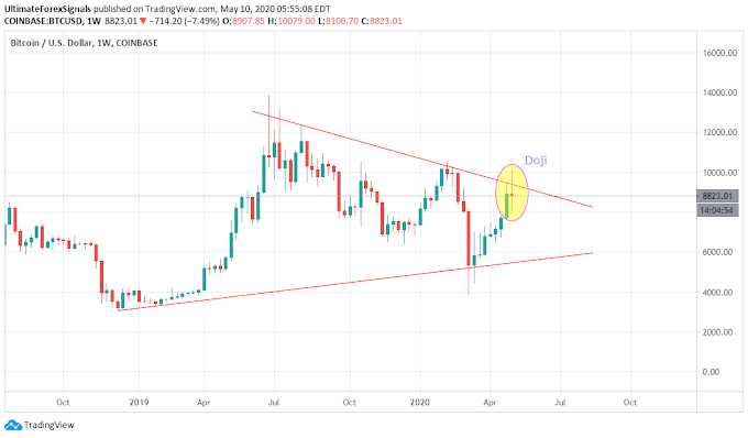 BitCoin BTC/USD Crypto Currency Weekly Outlook 11-15th May 2020