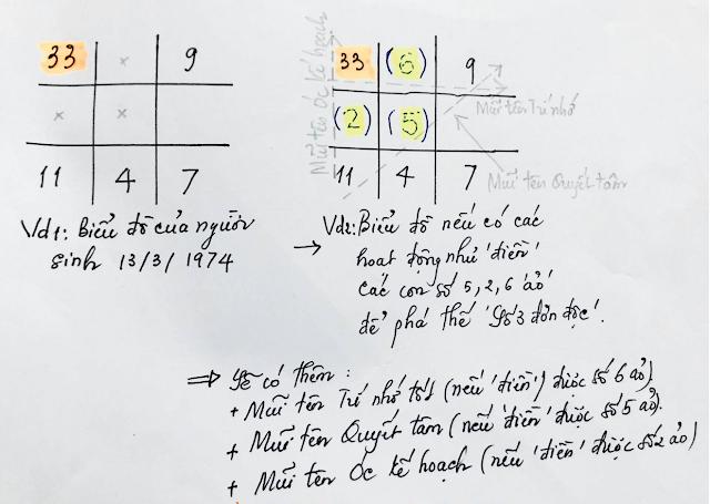 Ý nghĩa con số 3 trong biểu đồ ngày sinh (Thần số học)