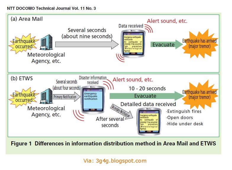 The 3g4g Blog Etws Detailed In Lte And Umts