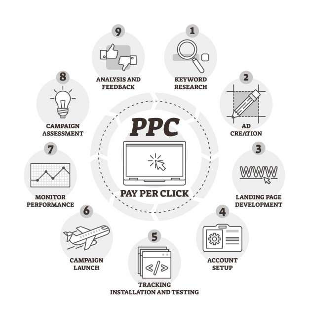 importance for your PPC advertising campaign