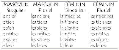 Mon introduction au Français: Pronoms possessifs
