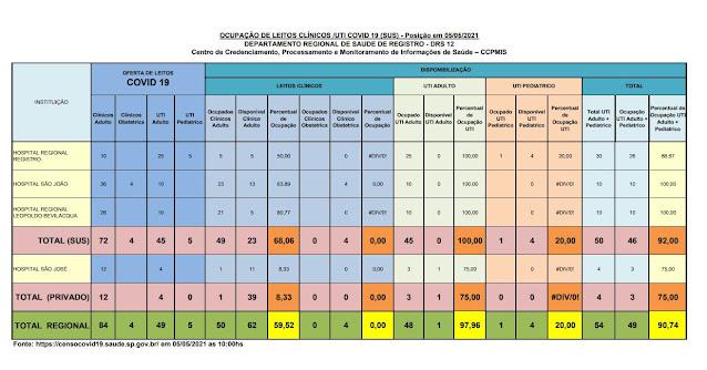 100% da taxa de ocupação dos leitos de UTI do SUS  e 75%  particular (01 vaga) dos Hospitais do Vale do Ribeira (05/