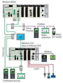 Flexibility in design PLC Modicon M580