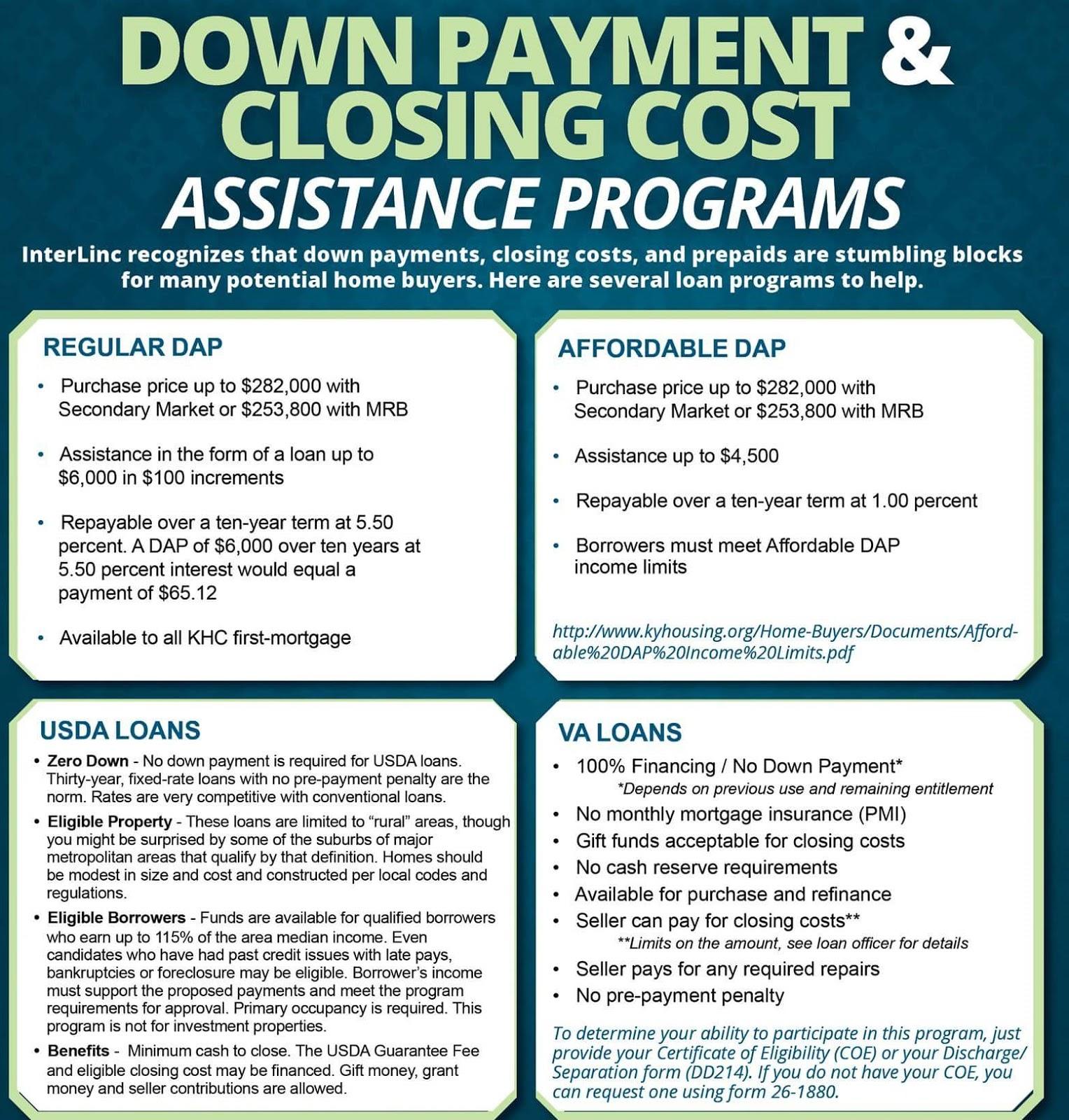 Kentucky Usda Rural Housing Loans List Of Government