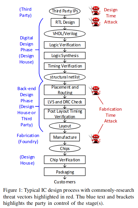 DSHR's Blog: Securing The Hardware Supply Chain