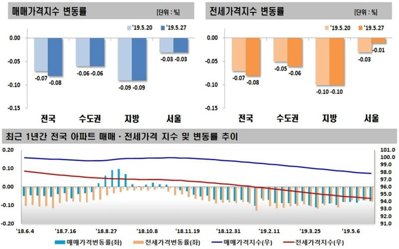 2019년 05월 넷째 주 전국 주간 아파트 가격 동향, 매매·전세 0.08% 하락