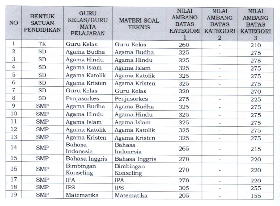 gambar nilai ambang batas pppk guru kategori 1 2 dan 3