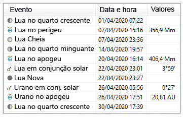 principais eventos astronômicos abril 2020
