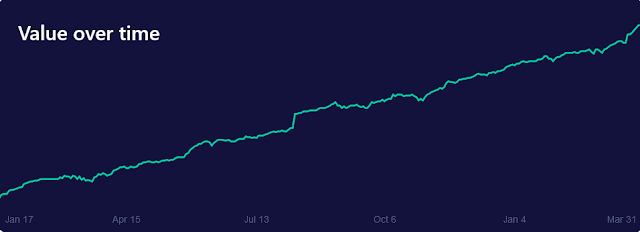 M1 Finance Account Graph