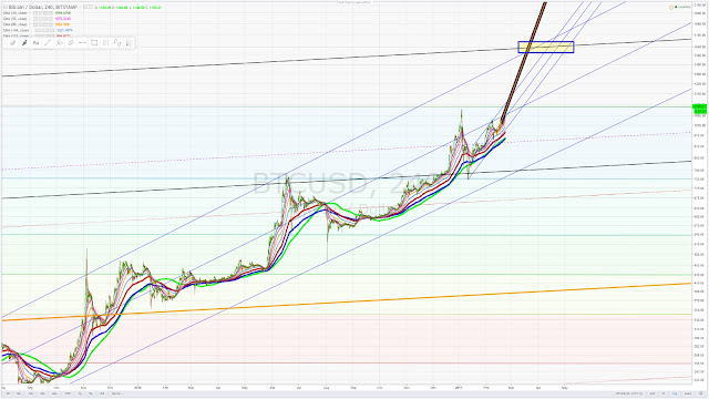 Bitcoin target 1600 - between March and May - February 23 2017.jpg