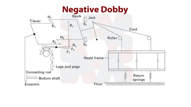 dobby shedding mechanism,negative dobby shedding mechanism