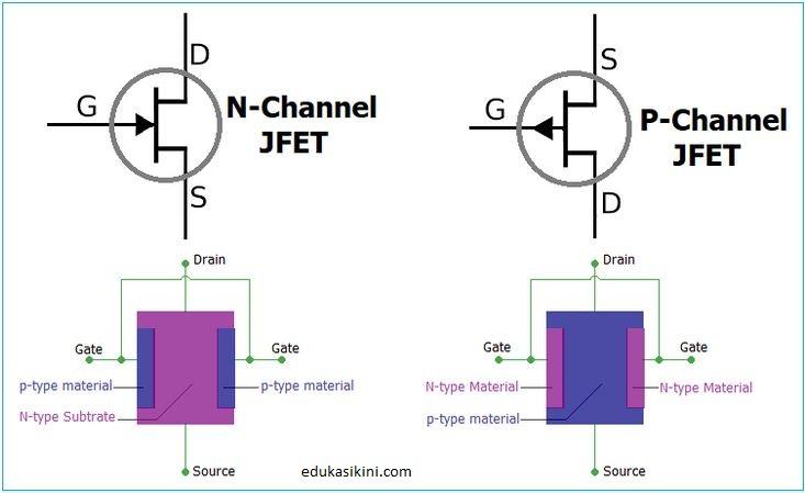 Apa itu JFET? Penjelasan, Konstruksi, Cara Kerja, dan Biasnya