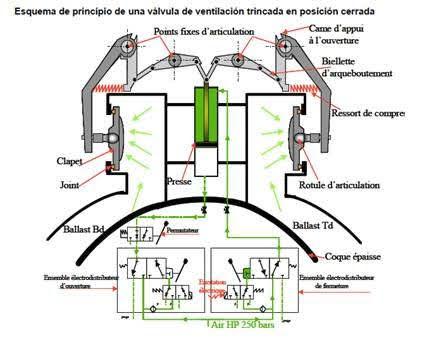 Maniobra de ventilación en cerrado (ESUBMAR).