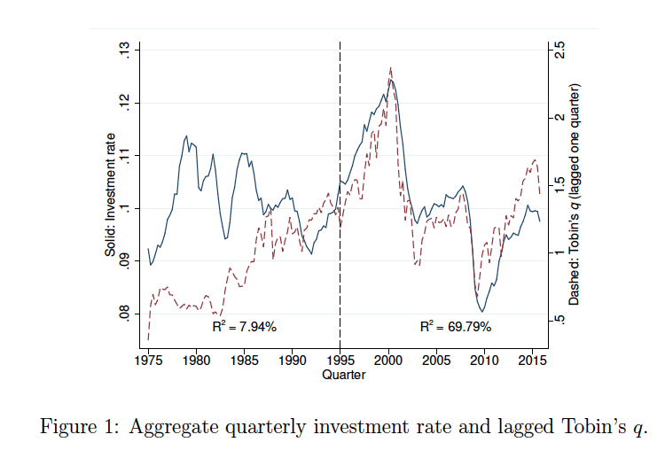 The grumpy economist q is better than you think this lovely graph comes from learning and the improving relationship between investment and q by daniel andrei william mann and nathalie moyen ccuart Images
