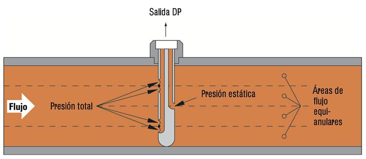 Descripción del funcionamiento del tubo Annubar