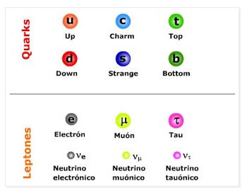 "Resultado de imagen de La damilia Quarks"""