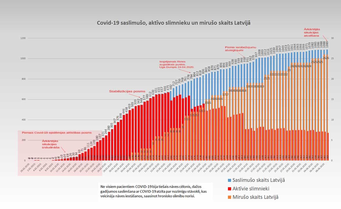 Grafiks ar Covid-19 saslimušo un mirušo skaitu valstī 09.06.2020.