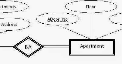 ary relationship in dbms tutorial