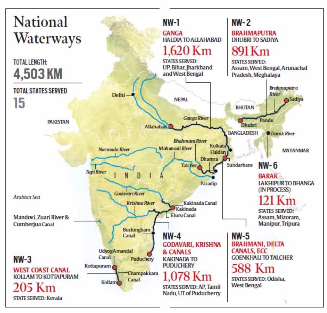 National Waterways In India