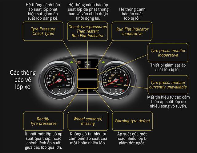Các thông báo về lốp xe