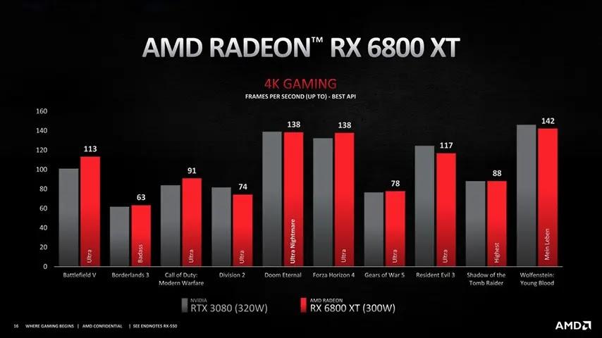 Performa Radeon RX6000 XT