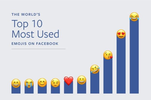Emoji On Facebook