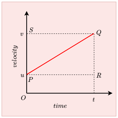 First Equation of motion by graphical Method