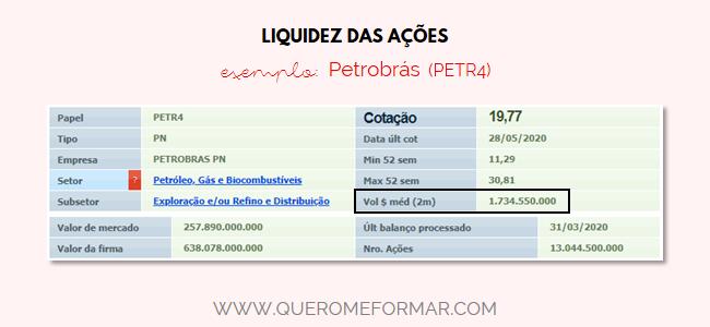 Negociação Ações empresa Petrobrás PETR4
