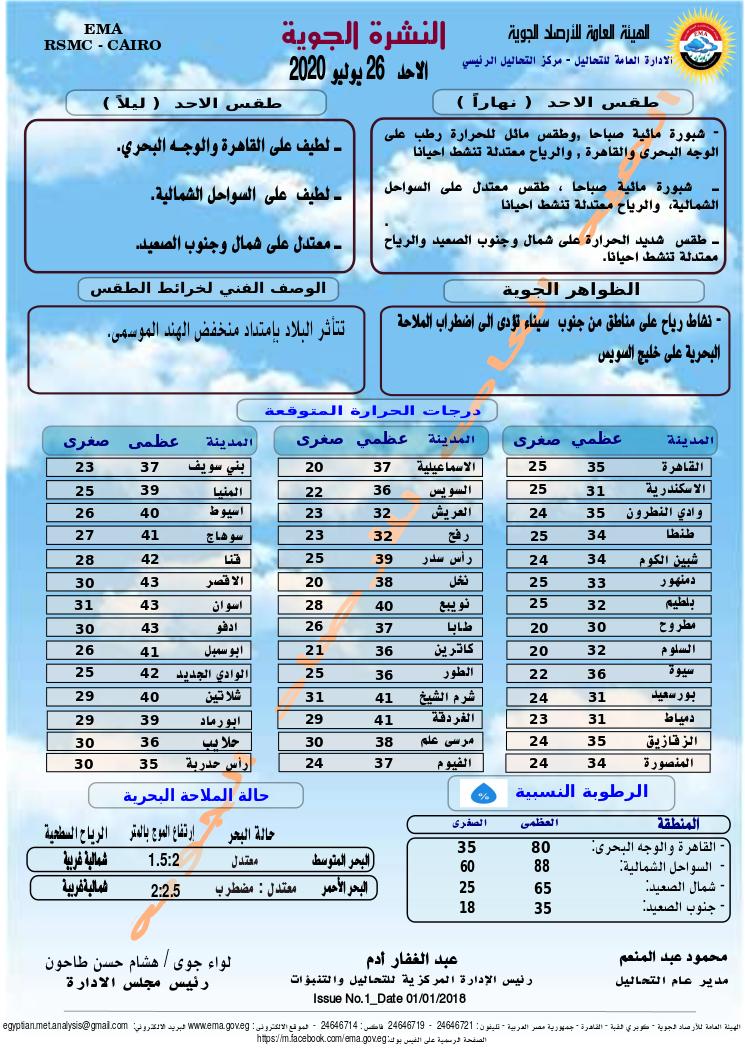 اخبار طقس الاحد 26 يوليو 2020 النشرة الجوية فى مصر