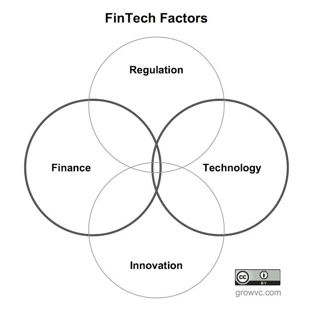 The Fintech Renaissance