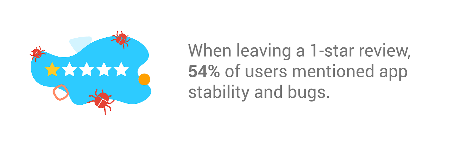 image showing why users leave one star reviews