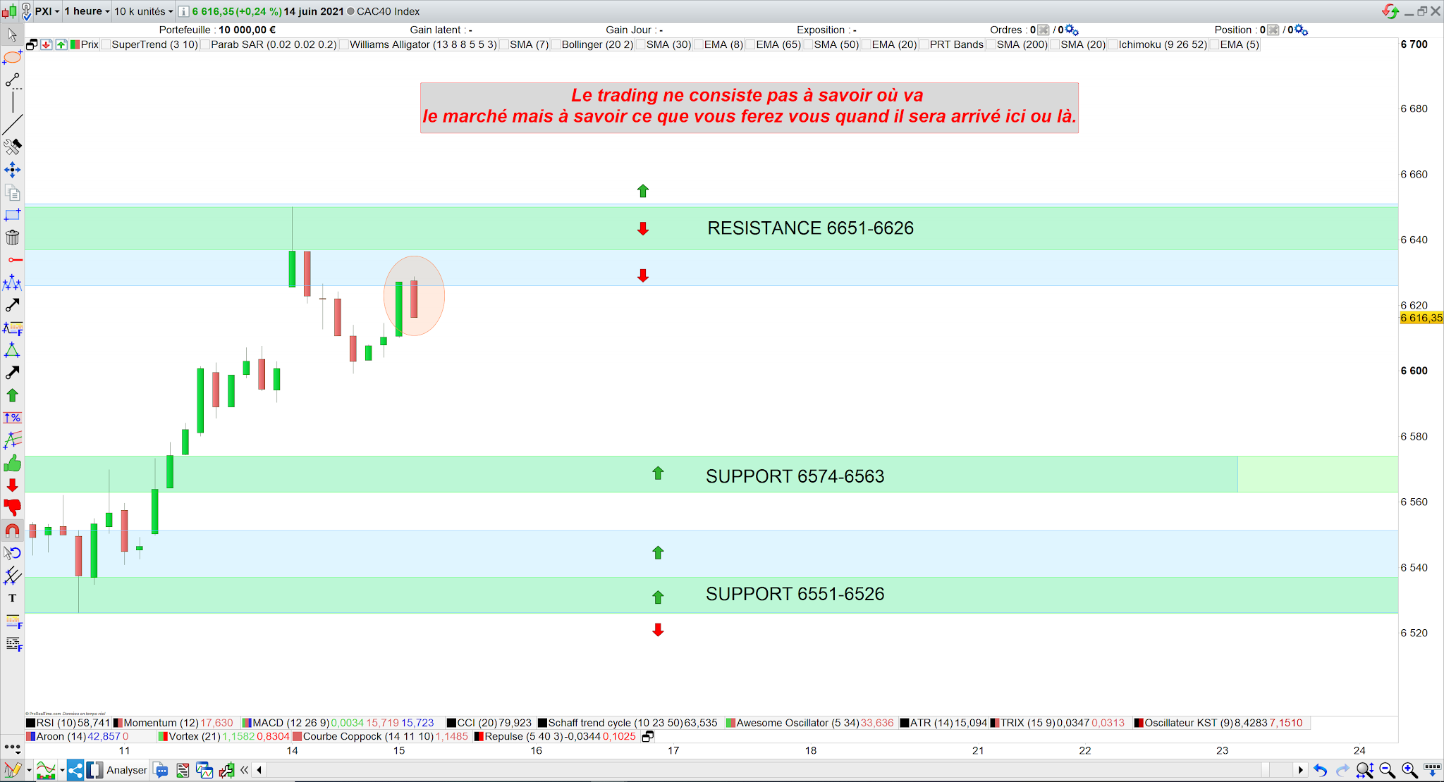 Trading cac40 15 juin 21