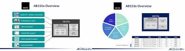 Airoha AB155x AB153x