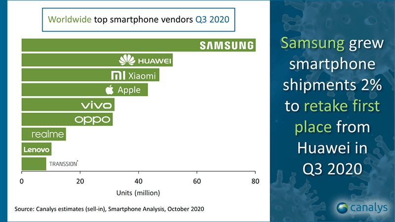 Top 9 mobile makers in Q3 2020