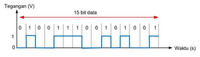 Bentuk Sinyal Digital